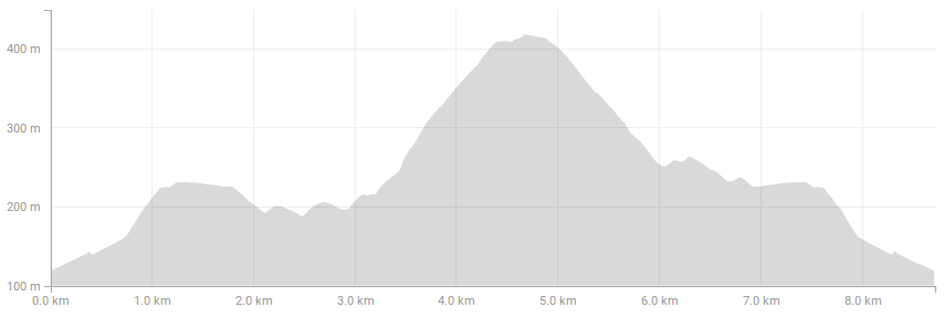8.3 Km elevation